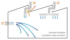 Adiabatické chlazení EUCOLD - evaporace, schéma haly