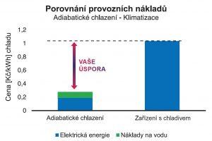 Eucold (adiabatické chlazení) - srovnání provozních nákladů s klimatizací