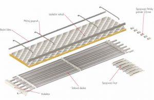 Teplovodní a klimatizační sálavý panel EUTERM - rozklad