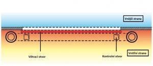 Vratová clona EUWIND - schéma