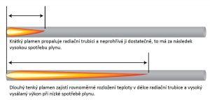 Infrazářič Inframax Eurad Eco - délka plamene