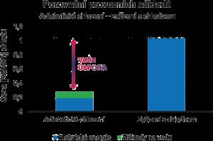 Adiabatické chlazení hal pomoci evaporace - Eucold. Nižší provozní náklady oproti klimatizaci.